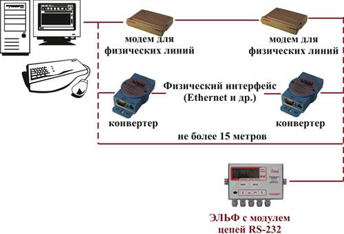 Модуль цепей RS-232